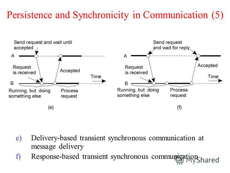Persistence and Synchronicity in Communication (5) e)Delivery-based transient synchronous communication at message delivery f)Response-based transient synchronous communication