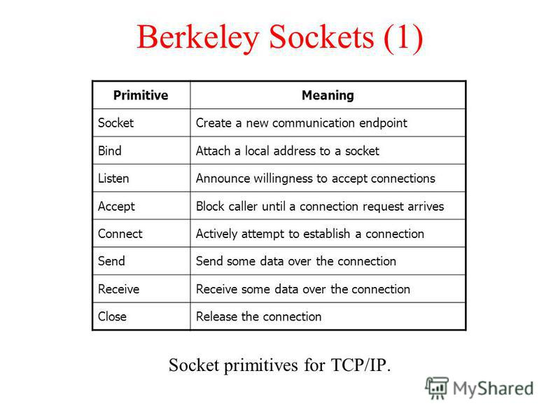 Berkeley Sockets (1) Socket primitives for TCP/IP. PrimitiveMeaning SocketCreate a new communication endpoint BindAttach a local address to a socket ListenAnnounce willingness to accept connections AcceptBlock caller until a connection request arrive
