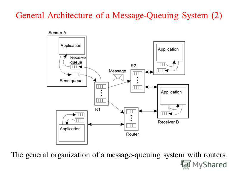 General Architecture of a Message-Queuing System (2) The general organization of a message-queuing system with routers. 2-29