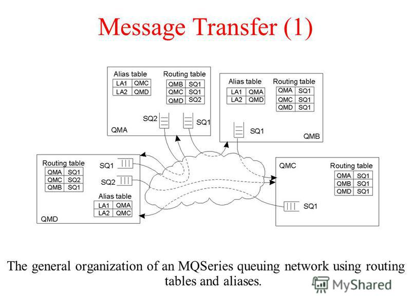 Message Transfer (1) The general organization of an MQSeries queuing network using routing tables and aliases.