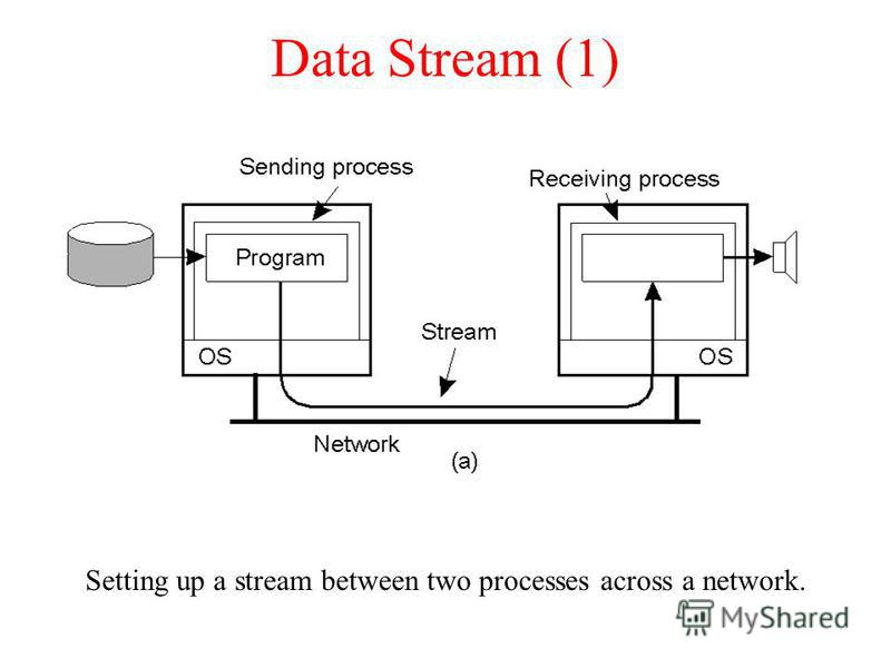 Data Stream (1) Setting up a stream between two processes across a network.