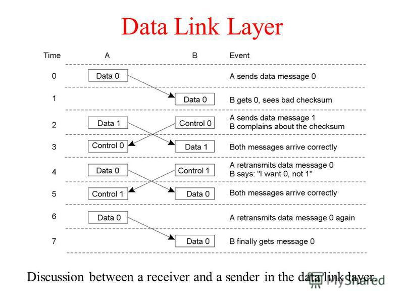 Data Link Layer Discussion between a receiver and a sender in the data link layer. 2-3