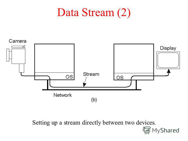 Data Stream (2) Setting up a stream directly between two devices. 2-35.2