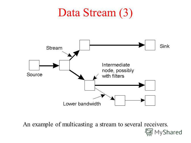 Data Stream (3) An example of multicasting a stream to several receivers.