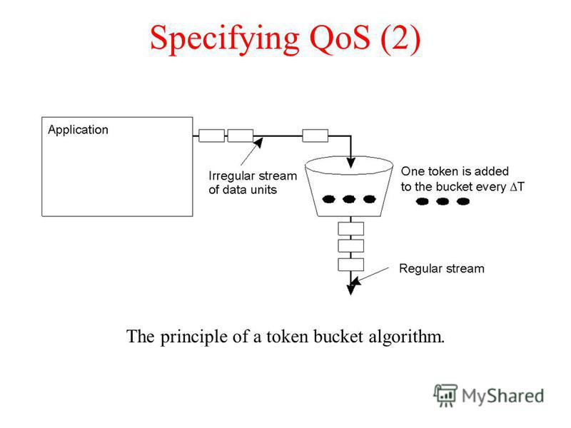 Specifying QoS (2) The principle of a token bucket algorithm.