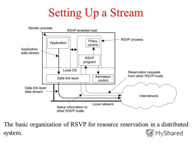Setting Up a Stream The basic organization of RSVP for resource reservation in a distributed system.