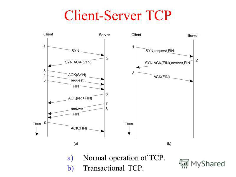 Client-Server TCP a)Normal operation of TCP. b)Transactional TCP. 2-4