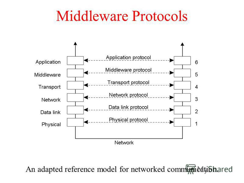 Middleware Protocols An adapted reference model for networked communication. 2-5