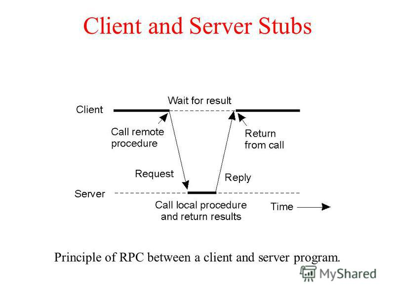 Client and Server Stubs Principle of RPC between a client and server program.