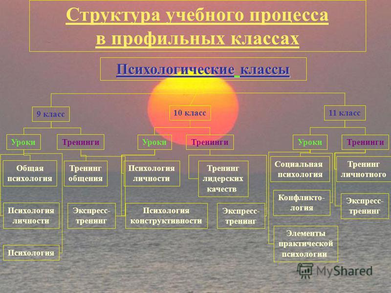 Престижно - потому, что в XXI веке психологические знания и навыки позволяют стать успешным и здоровым каждому и творчески самореализовываться в обществе. Психологическими знаниями с ребятами делятся психологи высшей категории Ксюнина Инесса Владимир