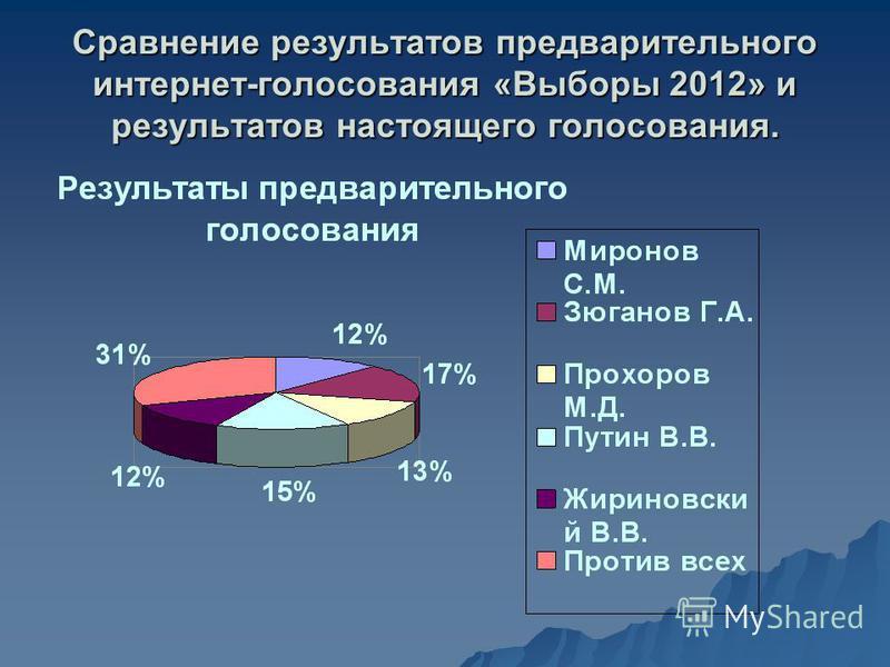 Сравнение результатов предварительного интернет-голосования «Выборы 2012» и результатов настоящего голосования.