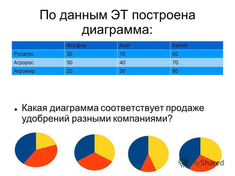 По данным ЭТ построена диаграмма: Фосфор АзотКалий Росагро 301060 Агророс 504070 Агромир 203080 Какая диаграмма соответствует продаже удобрений разными компаниями?