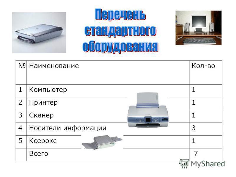 Наименование Кол-во 1Компьютер 1 2Принтер 1 3Сканер 1 4Носители информации 3 5Ксерокс 1 Всего 7