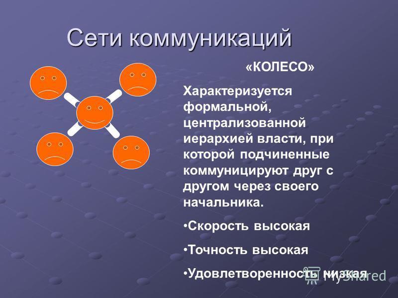 Сети коммуникаций «КОЛЕСО» Характеризуется формальной, централизованной иерархией власти, при которой подчиненные коммуницируют друг с другом через своего начальника. Скорость высокая Точность высокая Удовлетворенность низкая