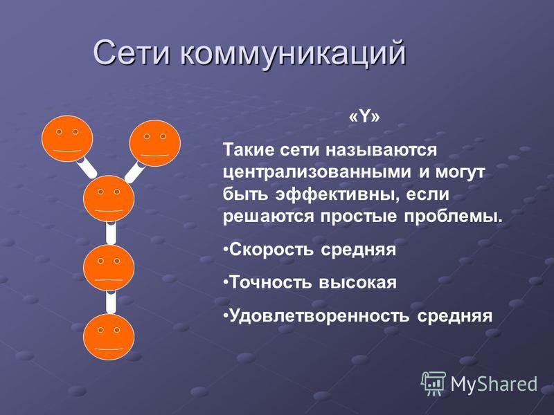 Сети коммуникаций «Y» Такие сети называются централизованными и могут быть эффективны, если решаются простые проблемы. Скорость средняя Точность высокая Удовлетворенность средняя