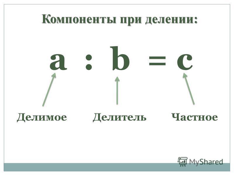 Компоненты при делении: а : b = с Делимое ДелительЧастное