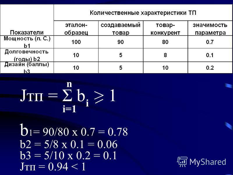 Jтп = Σ b > 1 b 1 = 90/80 х 0.7 = 0.78 b2 = 5/8 х 0.1 = 0.06 b3 = 5/10 х 0.2 = 0.1 Jтп = 0.94 < 1 i i=1 n