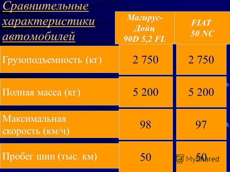 Сравнительные характеристики автомобилей Грузоподъемность (кг) Полная масса (кг) Максимальная скорость (км/ч) Пробег шин (тыс. км) 5 200 2 750 50 2 750 9897 Магирус- Дойц 90D 5,2 FL FIAT 50 NC