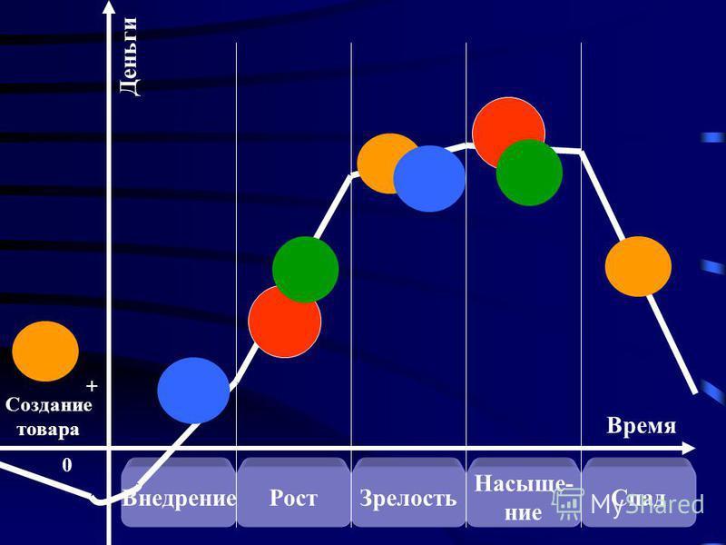 Внедрение РостЗрелость Насыще- ние Спад Время Создание товара 0 + Деньги