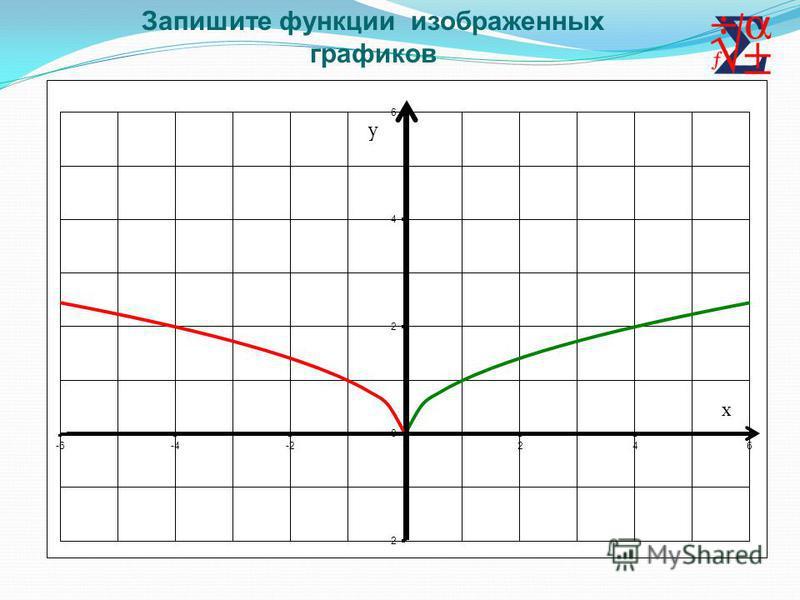 Запишите функции изображенных графиков