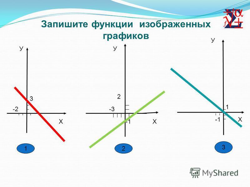 Х У Х 3 -2 2 -3 У Х-1 У 12 3 1 -1 Запишите функции изображенных графиков