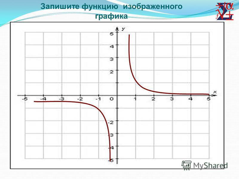 Запишите функцию изображенного графика