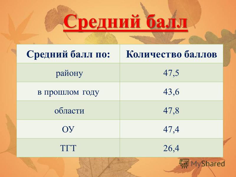 Средний балл Средний балл по:Количество баллов району 47,5 в прошлом году 43,6 области 47,8 ОУ47,4 ТГТ26,4