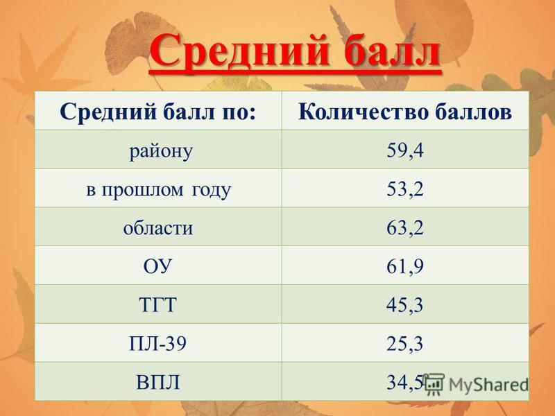 Средний балл Средний балл по:Количество баллов району 59,4 в прошлом году 53,2 области 63,2 ОУ61,9 ТГТ45,3 ПЛ-3925,3 ВПЛ34,5