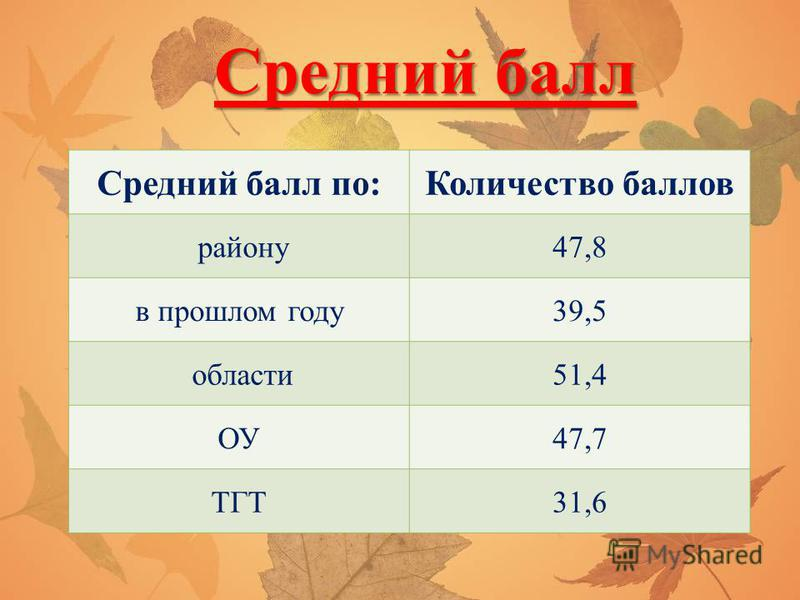 Средний балл Средний балл по:Количество баллов району 47,8 в прошлом году 39,5 области 51,4 ОУ47,7 ТГТ31,6