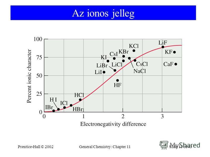 Prentice-Hall © 2002General Chemistry: Chapter 11Slide 13 of 43 Az ionos jelleg