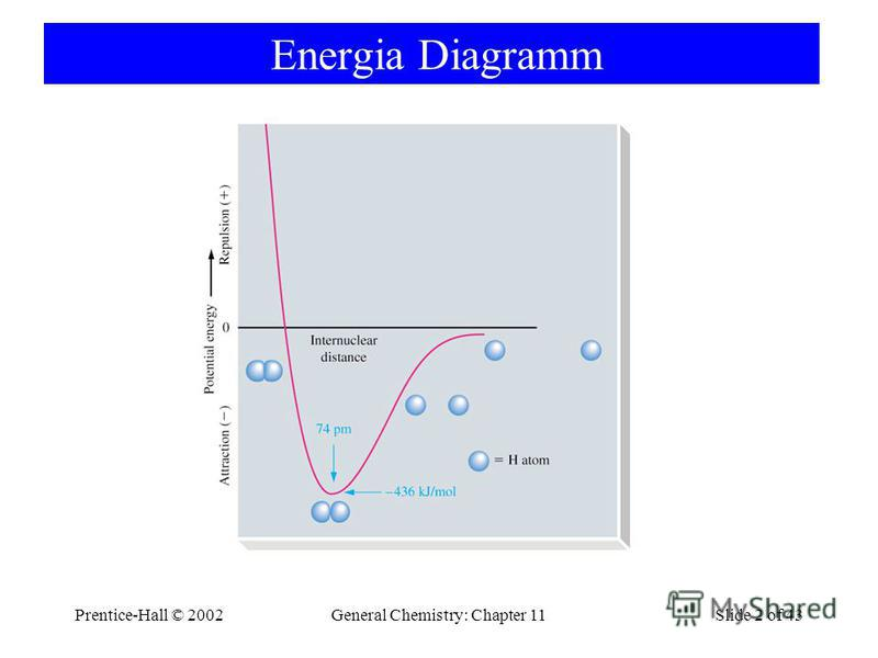 Prentice-Hall © 2002General Chemistry: Chapter 11Slide 2 of 43 Energia Diagramm