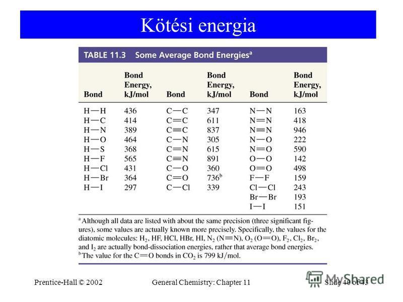 Prentice-Hall © 2002General Chemistry: Chapter 11Slide 40 of 43 Kötési energia