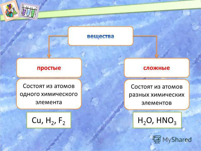 простые сложные Состоят из атомов разных химических элементов Состоят из атомов одного химического элемента Cu, Н 2, F 2 Н 2 О, НNО 3