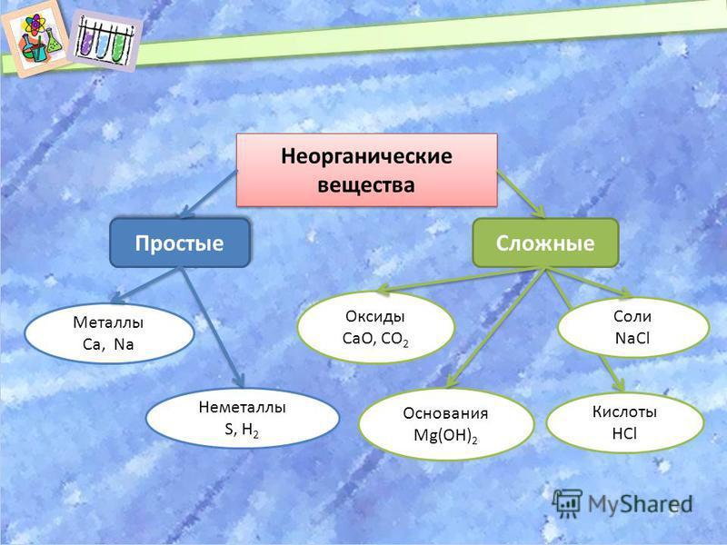 Сложные Неорганические вещества Простые Металлы Са, Na Неметаллы S, Н 2 Основания Mg(OH) 2 Кислоты HCl Оксиды CaO, CO 2 Соли NaCl