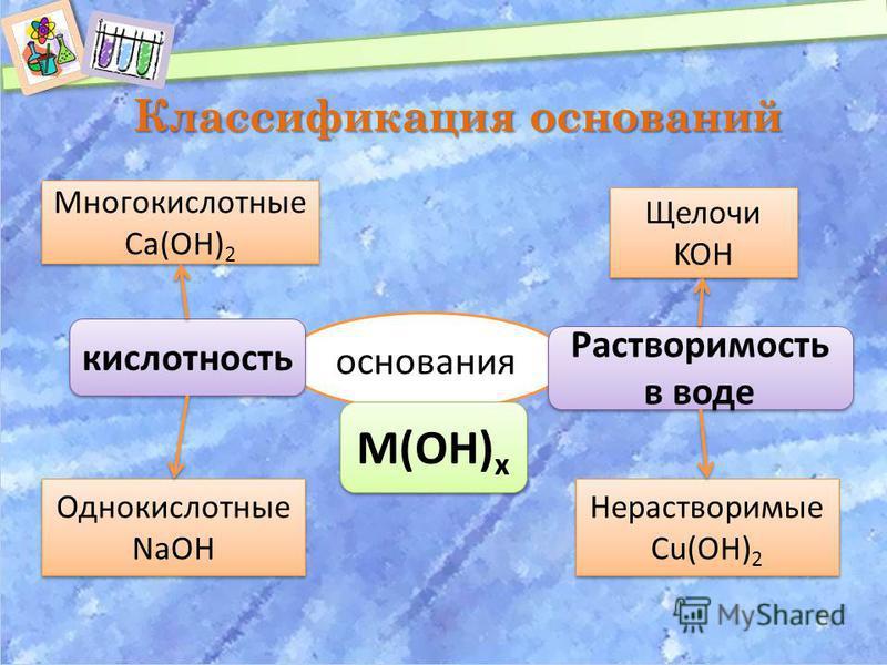 основания кислотность Растворимость в воде Однокислотные NaOH Однокислотные NaOH Многокислотные Сa(OH) 2 Многокислотные Сa(OH) 2 Щелочи KOH Щелочи KOH Классификация оснований Нерастворимые Cu(OH) 2 Нерастворимые Cu(OH) 2 М(ОН) х