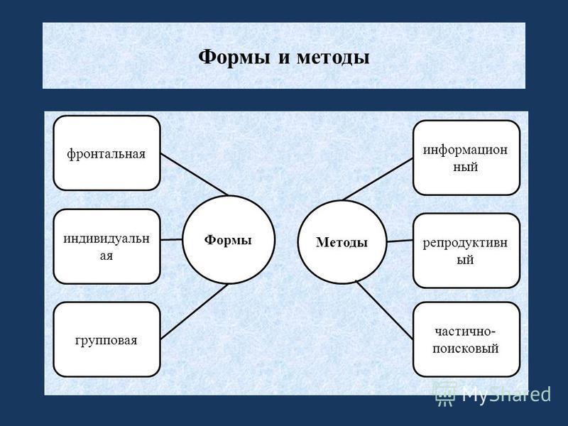 Формы и методы Формы Методы информационный частично- поисковый групповая фронтальная индивидуальная репродуктивный