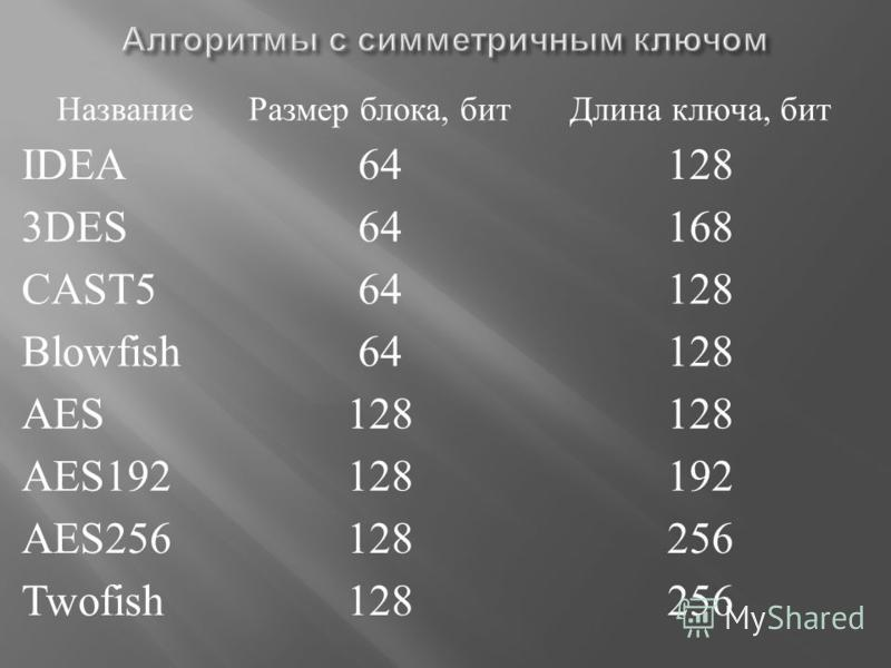 Название Размер блока, бит Длина ключа, бит IDEA64128 3DES64168 CAST564128 Blowfish64128 AES128 AES192128192 AES256128256 Twofish128256