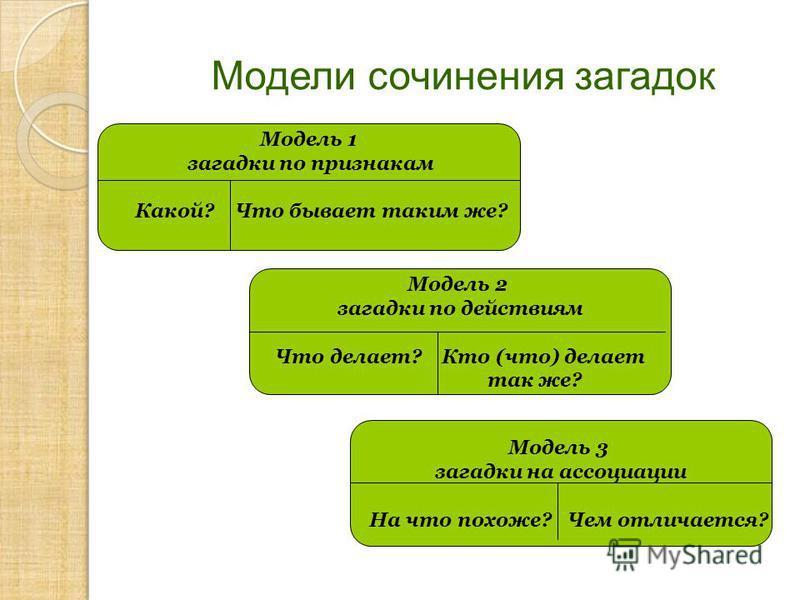 Модели сочинения загадок Модель 1 загадки по признакам Какой? Что бывает таким же? Модель 2 загадки по действиям Что делает? Кто (что) делает так же? Модель 3 загадки на ассоциации На что похоже? Чем отличается?