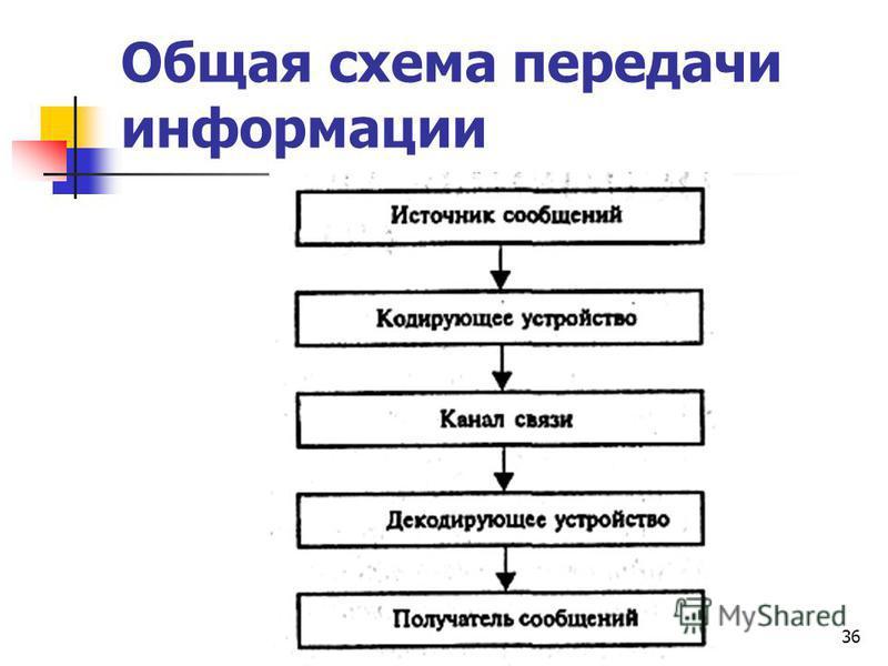 36 Общая схема передачи информации
