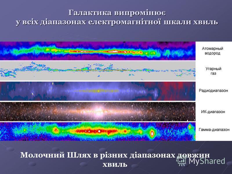 Галактика випромінює у всіх діапазонах електромагнітної шкали хвиль Молочний Шлях в різних діапазонах довжин хвиль