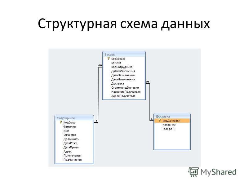 Форма «Доставка» Главная форма