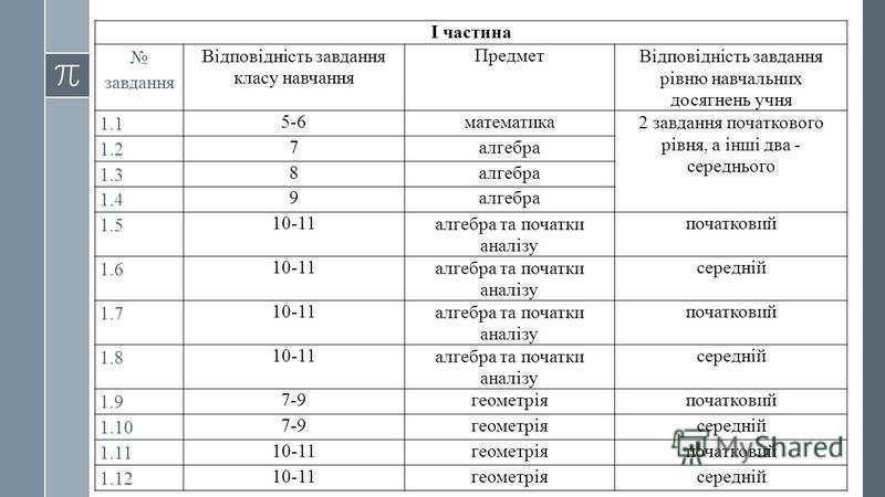 І частина завдання Відповідність завдання класу навчання ПредметВідповідність завдання рівню навчальних досягнень учня 1.1 5-6математика2 завдання початкового рівня, а інші два - середнього 1.2 7алгебра 1.3 8алгебра 1.4 9алгебра 1.5 10-11алгебра та п