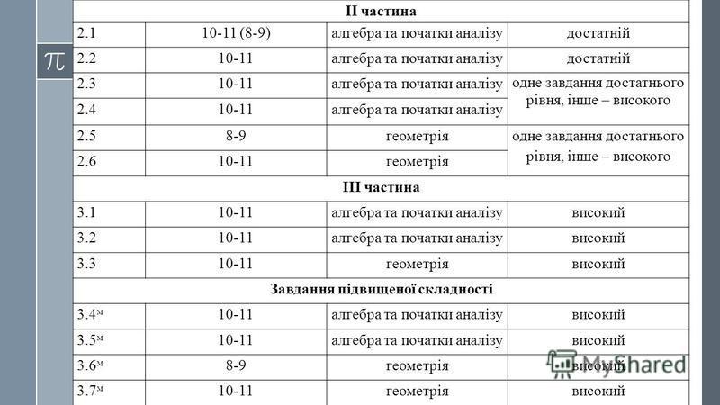 ІІ частина 2.110-11 (8-9)алгебра та початки аналізудостатній 2.210-11алгебра та початки аналізудостатній 2.310-11алгебра та початки аналізу одне завдання достатнього рівня, інше – високого 2.410-11алгебра та початки аналізу 2.58-9геометрія одне завда