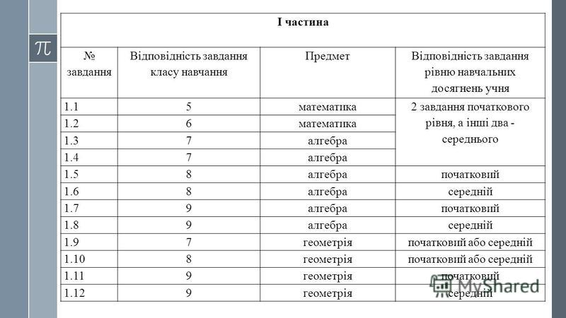 І частина завдання Відповідність завдання класу навчання Предмет Відповідність завдання рівню навчальних досягнень учня 1.15математика 2 завдання початкового рівня, а інші два - середнього 1.26математика 1.37алгебра 1.47алгебра 1.58алгебрапочатковий