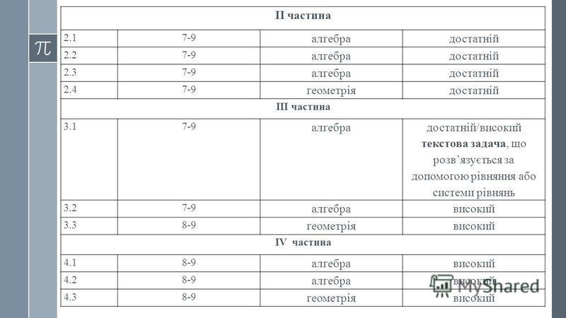 ІІ частина 2.17-9 алгебрадостатній 2.27-9 алгебрадостатній 2.37-9 алгебрадостатній 2.47-9 геометріядостатній ІІІ частина 3.17-9 алгебра достатній/високий текстова задача, що розвязується за допомогою рівняння або системи рівнянь 3.27-9 алгебрависокий