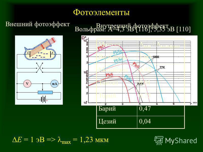 Фотоэлементы Внешний фотоэффект Внутренний фотоэффект E = 1 эВ => max = 1,23 мкм 0,04Цезий 0,47Барий 0,75Торий 0,91Тантал 0,92Молибден 1,00Вольфрам А вых / А вольфрам Металл Вольфрам: А=4,3 эВ [116]; 5,35 эВ [110]