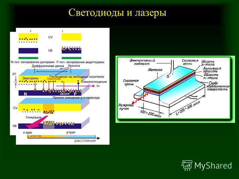 Светодиоды и лазеры
