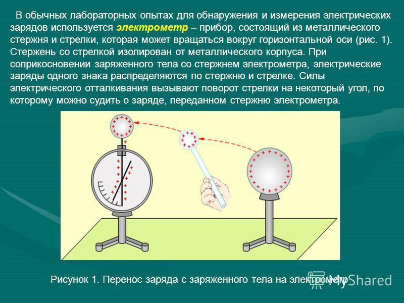 В обычных лабораторных опытах для обнаружения и измерения электрических зарядов используется электрометр – прибор, состоящий из металлического стержня и стрелки, которая может вращаться вокруг горизонтальной оси (рис. 1). Стержень со стрелкой изолиро