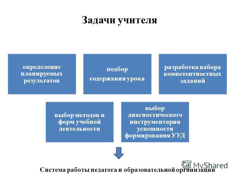 Задачи учителя определение планируемых результатов подбор содержания урока разработка набора компетентностных заданий выбор методов и форм учебной деятельности выбор диагностического инструментария успешности формирования УУД Система работы педагога
