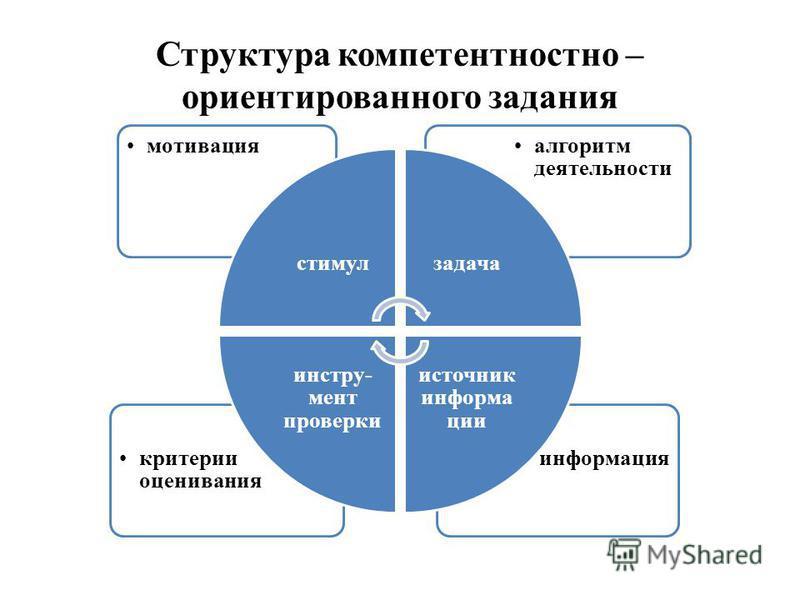 Структура компетентностно – ориентированного задания информация критерии оценивания алгоритм деятельности мотивация стимул задача источник информации инструмент проверки